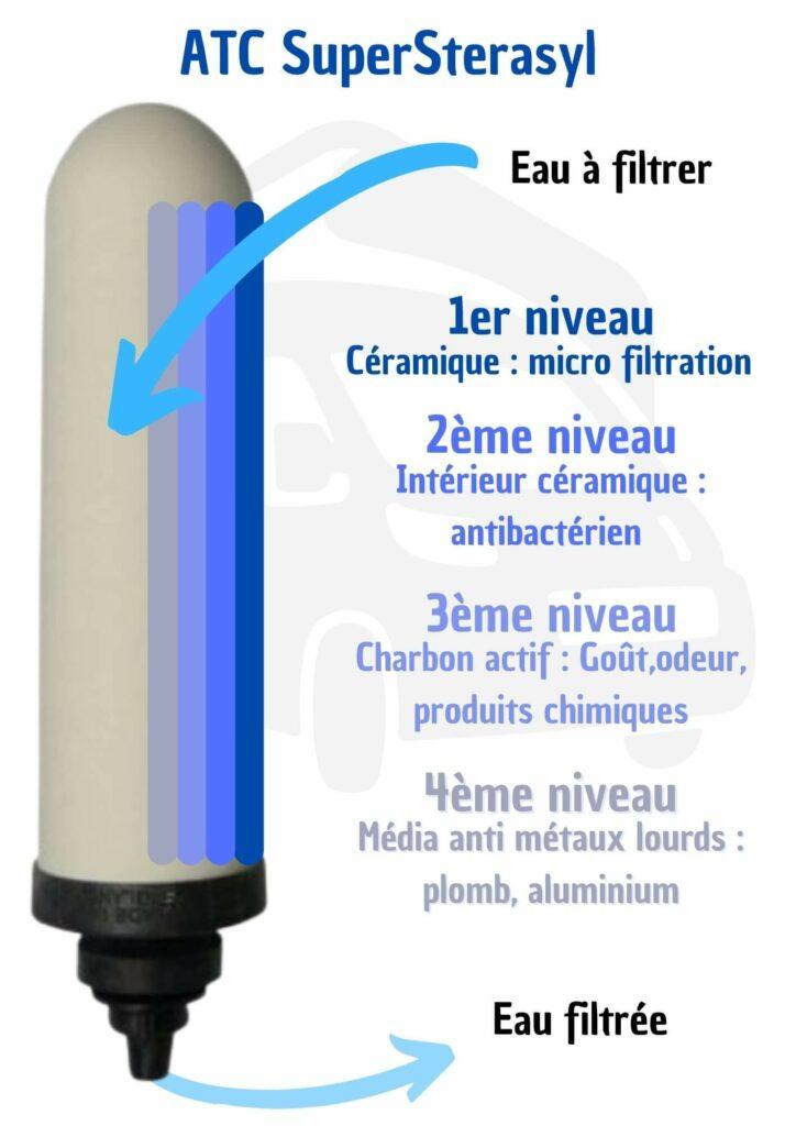 filtration, eau potable, métaux lourds, atc Supersterasyl, filtre à gravité