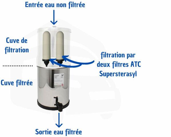 filtre, eau, potable, berkefeld